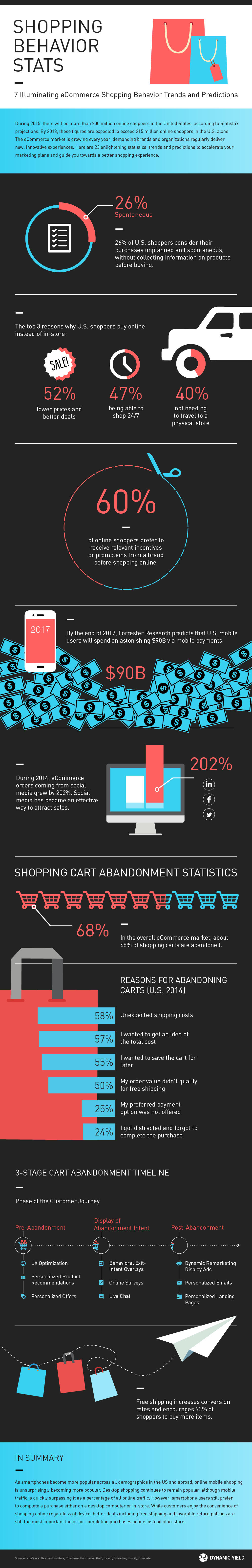 eCommerce Shopping Behavior Trends and Predictions