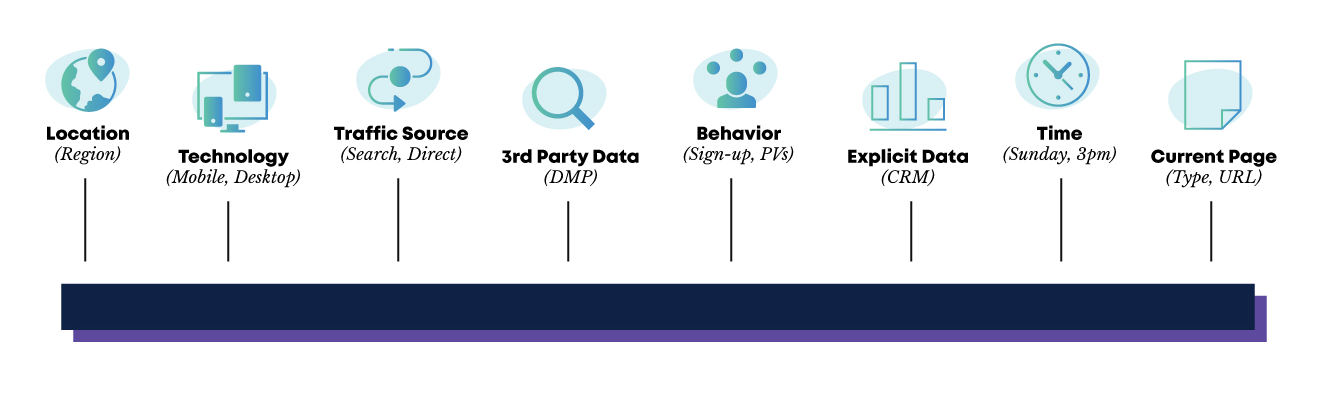 Types of data used for personalization