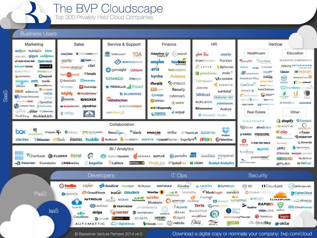 BVP-Cloudscape