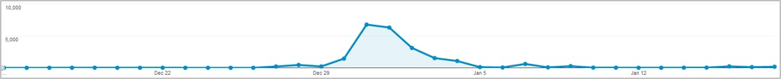 Bot Traffic Spike in Google Analytics