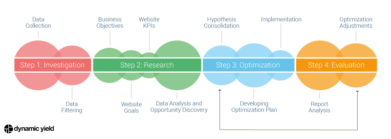 4-step Conversion Rate Optimization Strategy