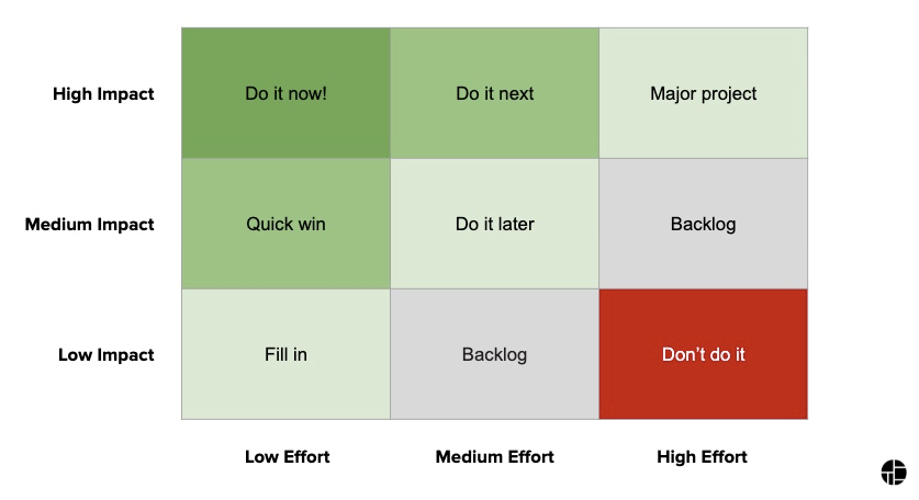 CRO prioritization plan