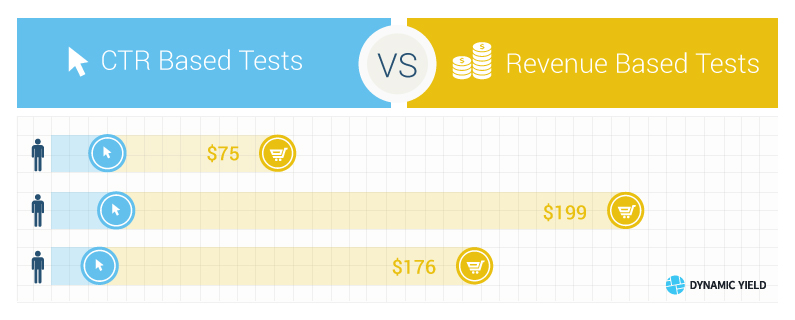 The Difference Between CTR and Revenue Based Tests