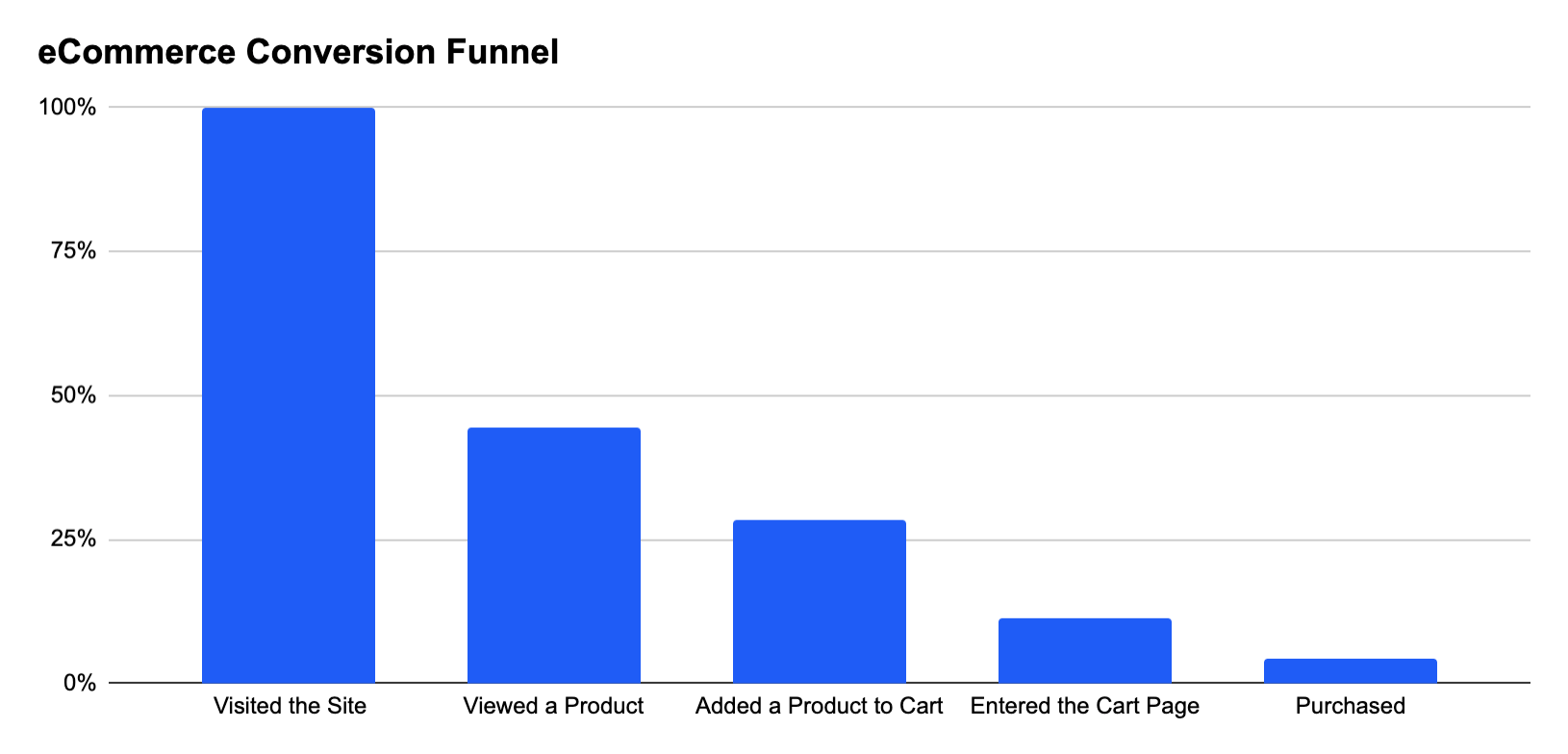 A typical eCommerce conversion funnel