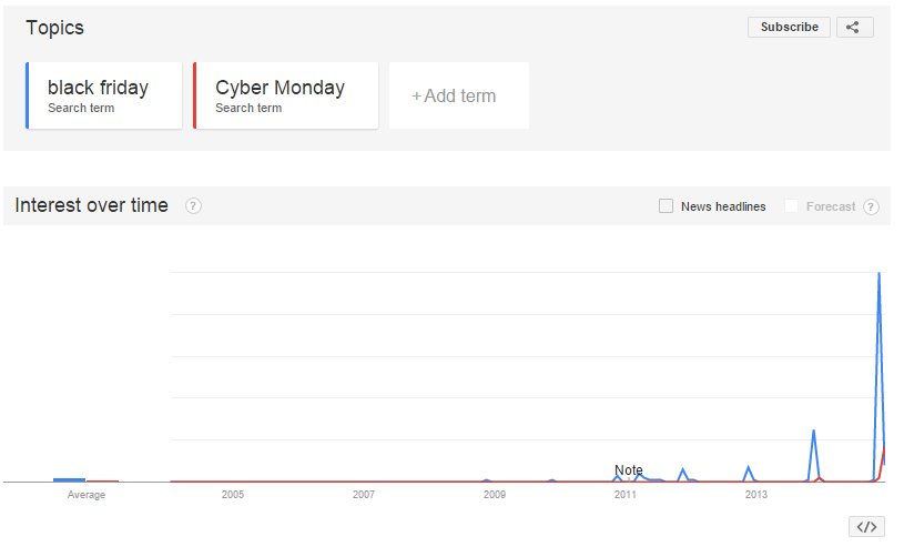 Black Friday vs. Cyber Monday UK search volume by Google Trends