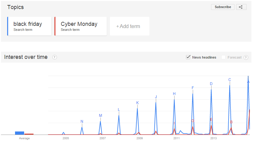 Black Friday vs. Cyber Monday Google Trends US