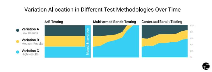 A/B Test versus Multi-Armed Bandit versus Contextual Bandit Experiments