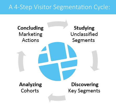 A 4-Step Visitor Segmentation Cycle:
