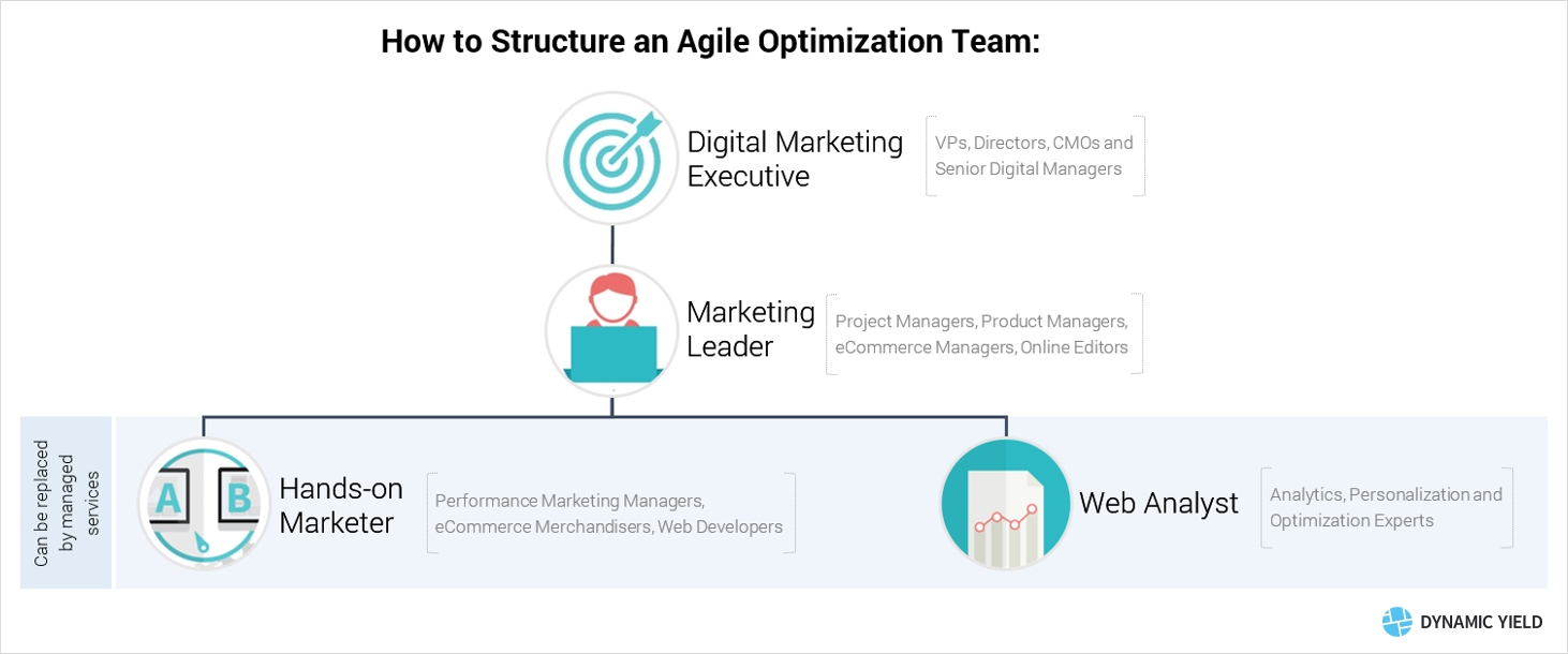 ecommerce team structure The Roles of an Agile Personalization