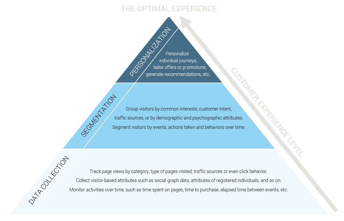 The Pyramid of Personalized Experiences