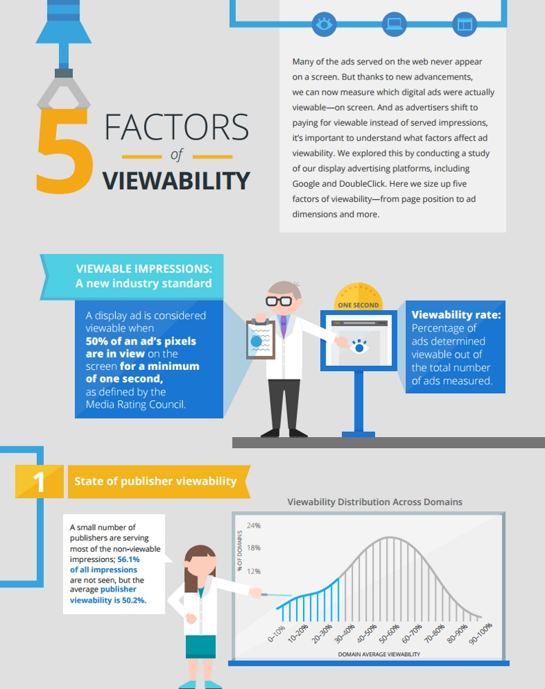 5 Factors of Viewability (by Google)