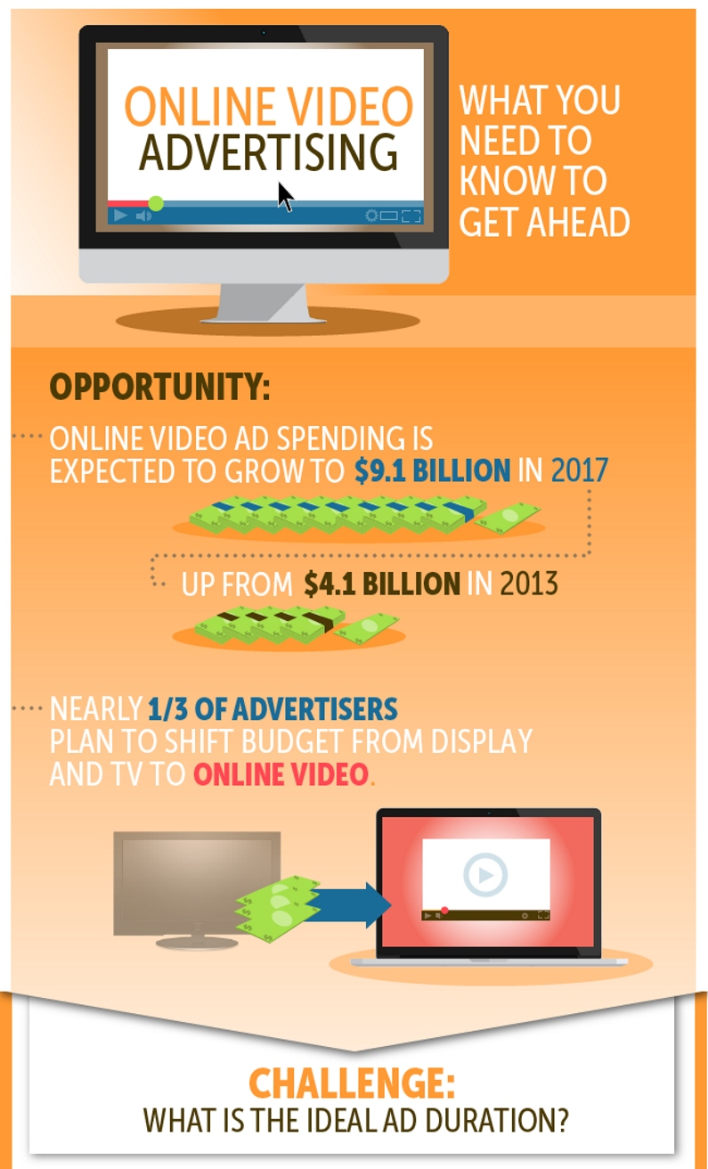 Online Video Advertising Insights (by MediaRadar)