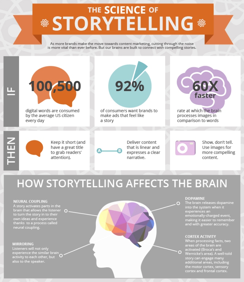 The Science of Storytelling (by OneSpot)