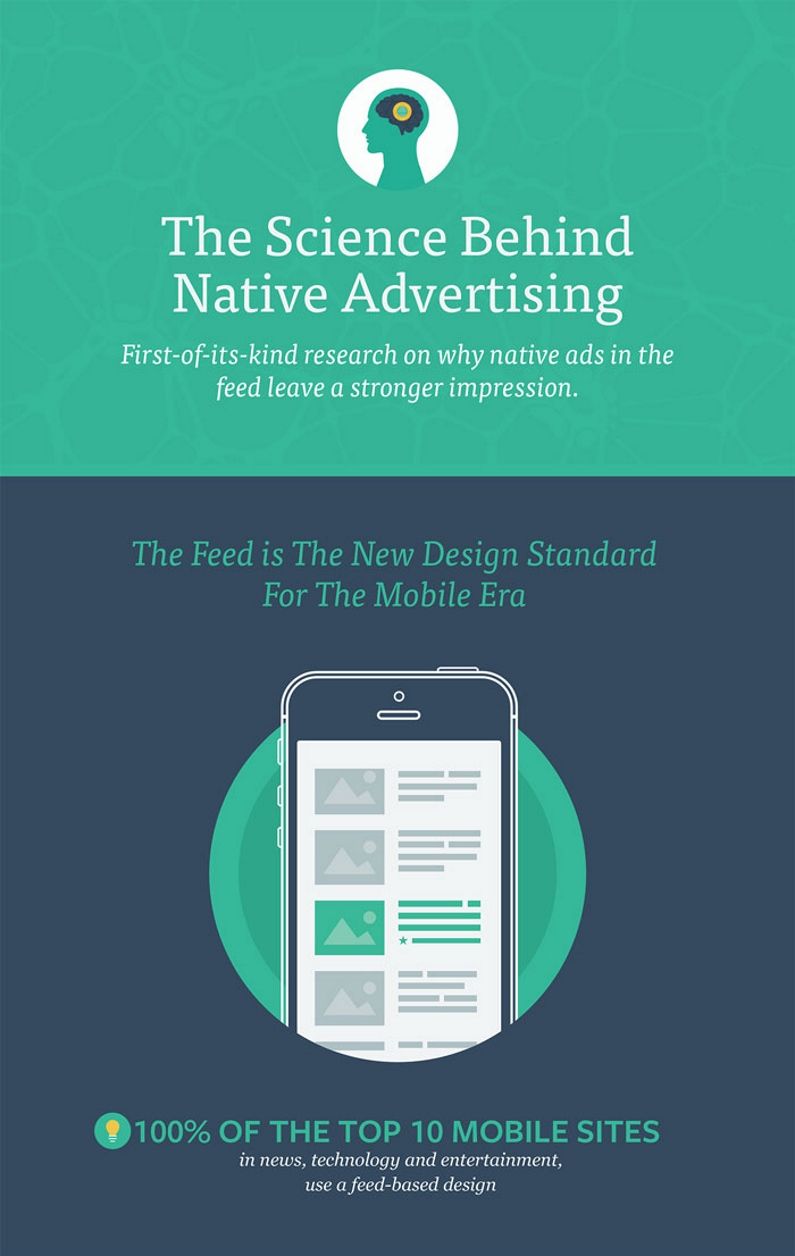 The Science behind Native Advertising (by Sharethorugh)