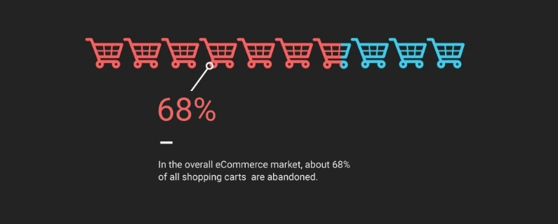 Understanding Online Shopping Behavior Trends