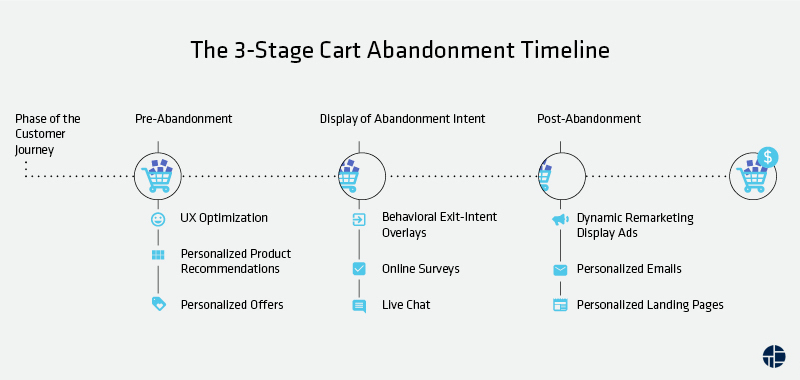 The 3-Stage Shopping Cart Abandonment Timeline