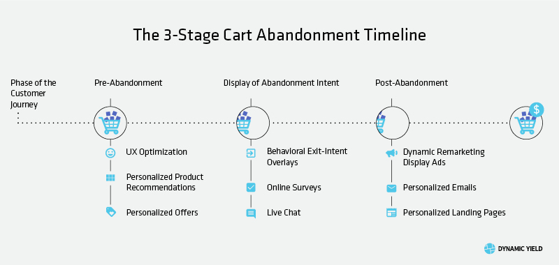 Taking Advantage of the 3-Stage Shopping Cart Abandonment Timeline