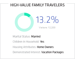 Unknown User Identification Segment for High-Value Family Travelers