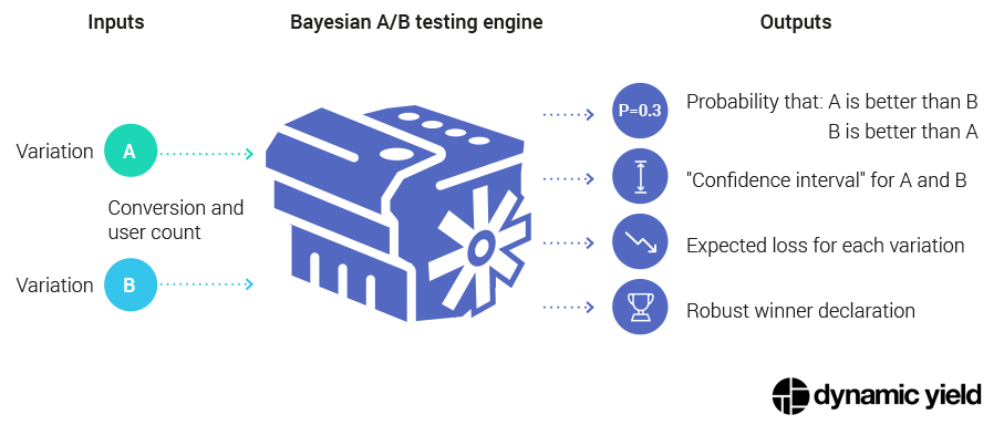 Bayesian A/B Testing Engine