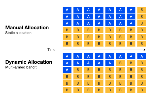 Manual versus automated traffic allocation methods in a/b testing