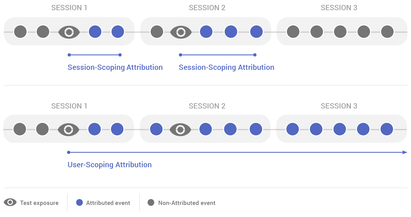 Conversion Attribution Scope
