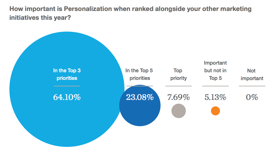 McKinsey_Personalization_Priority