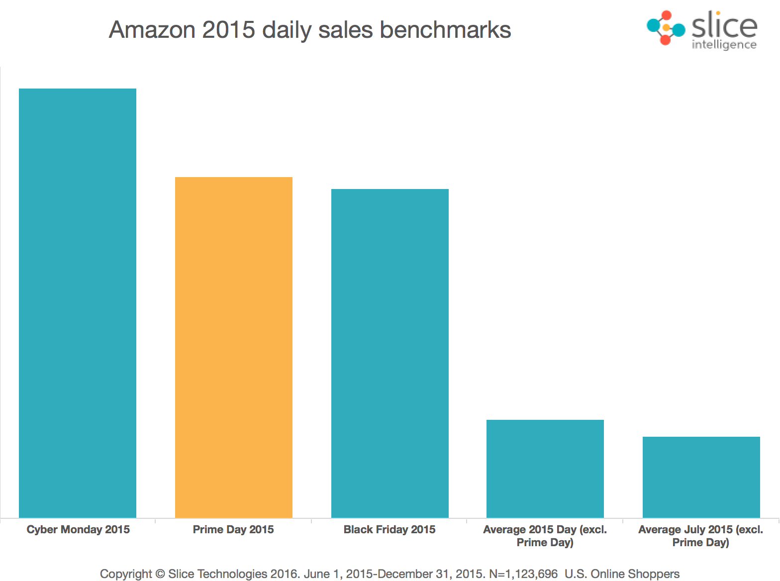Amazon-Daily-Sales-Benchmark.png
