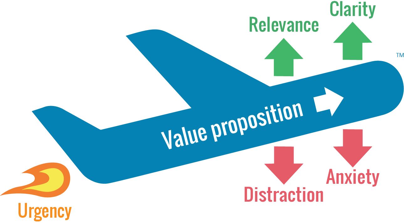WiderFunnel Value Proposition Chart