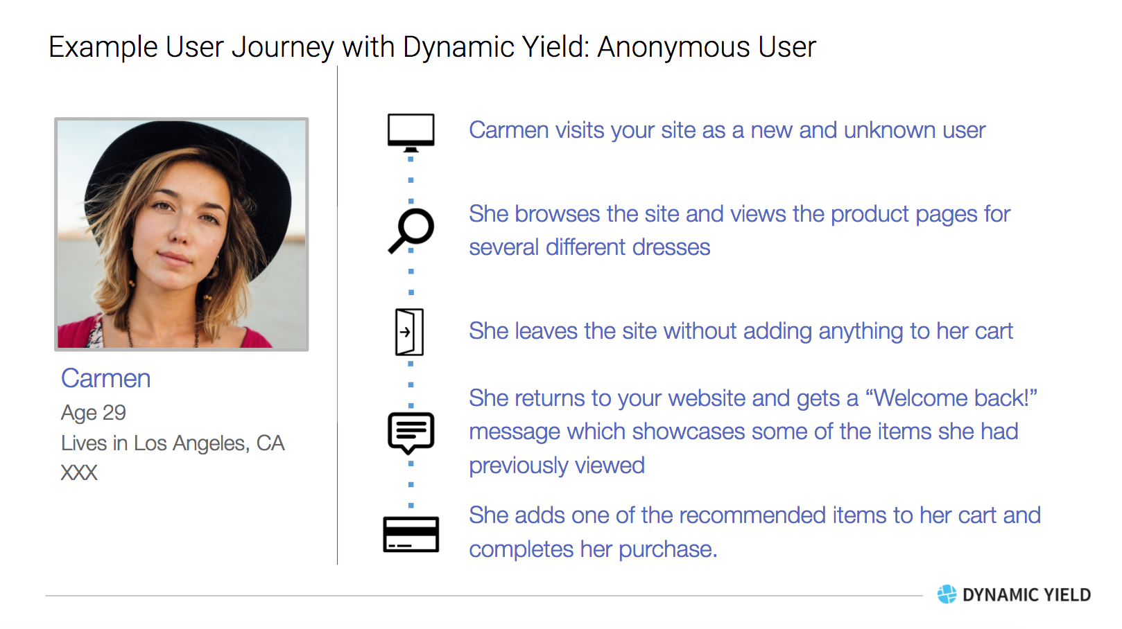 Unknown User - Customer Journey