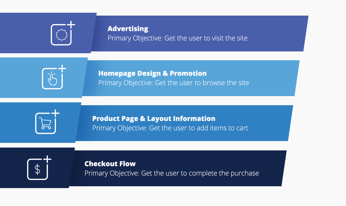 eCommerce Conversion Funnel -- Dynamic Yield