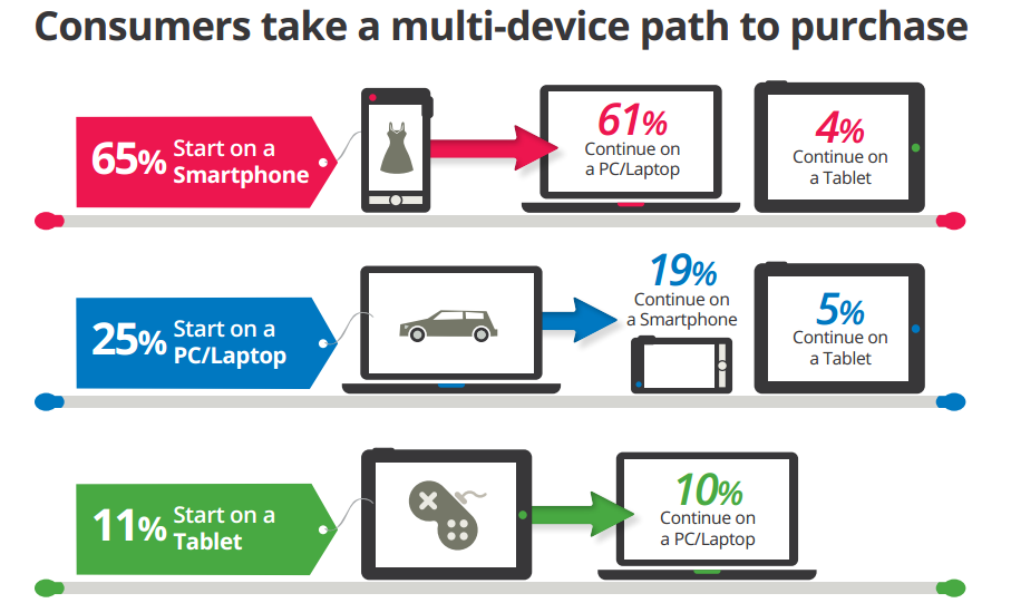 Multi-device path to purchase, Google Research