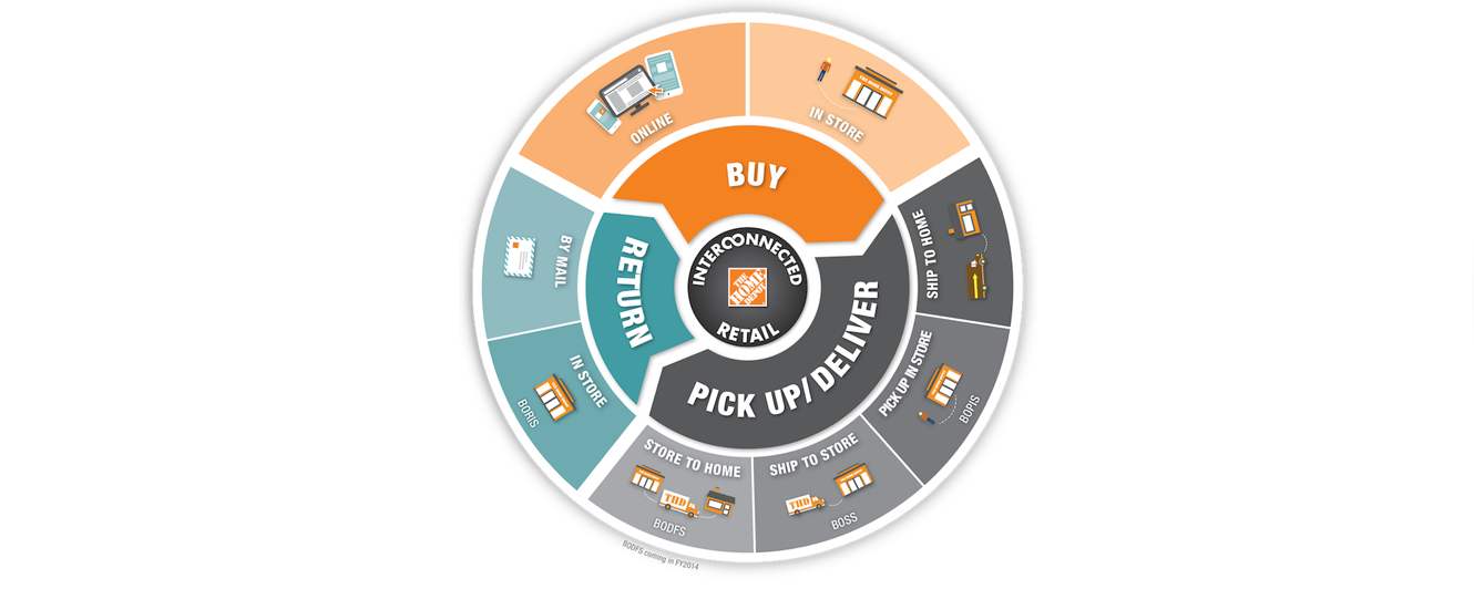 Home Depot Omnichannel Retailing Strategy