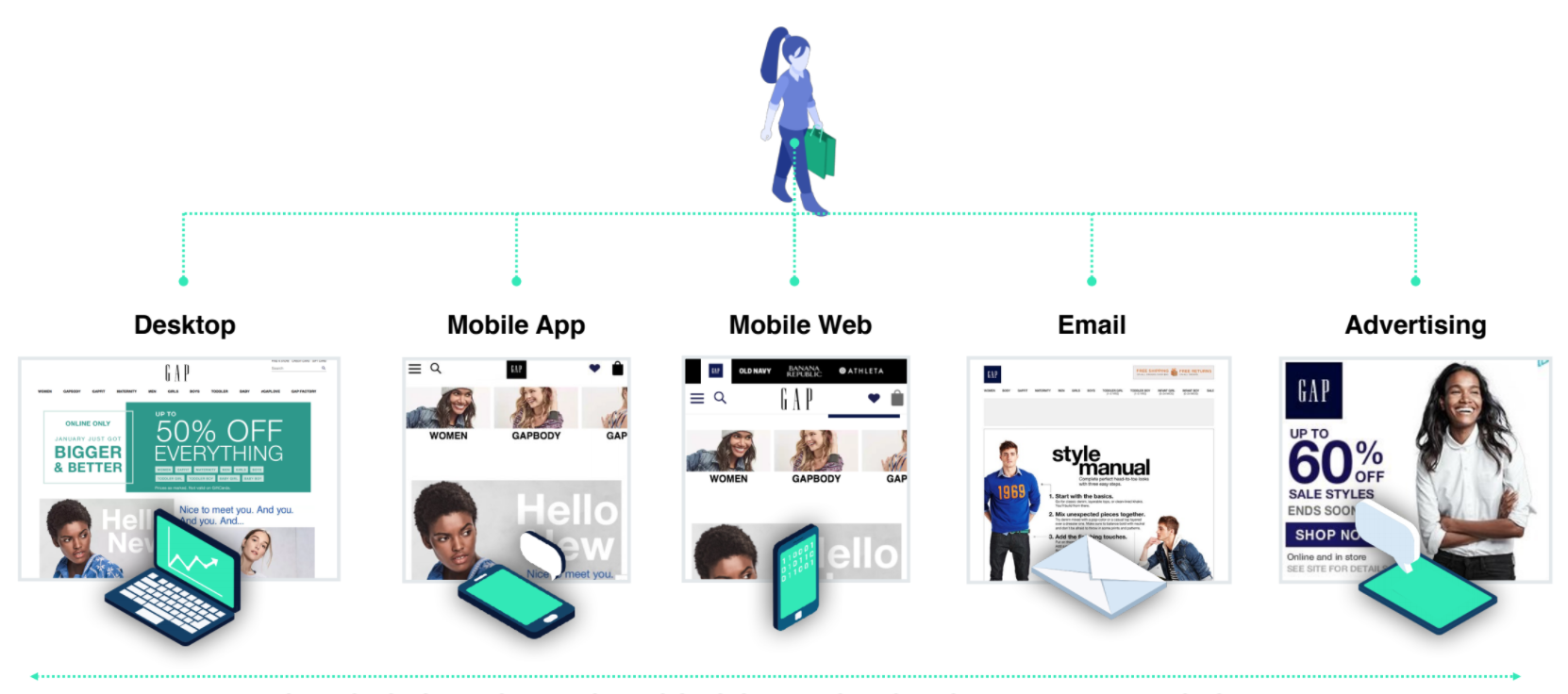 Omnichannel Retailing Journey, Dynamic Yield