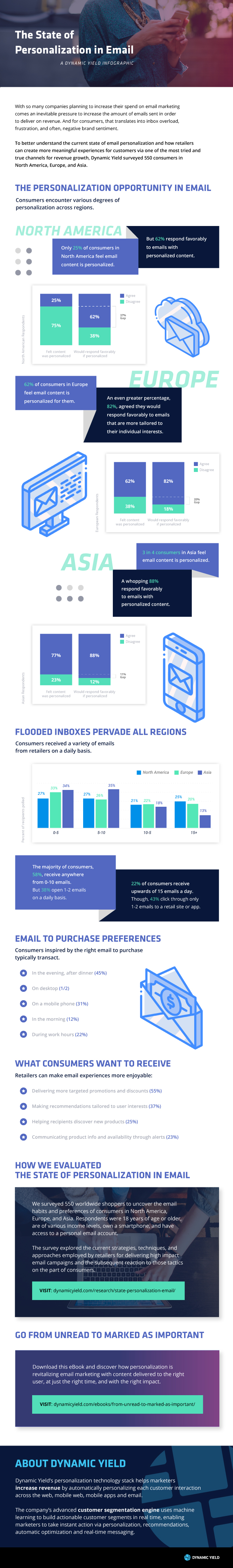 Benchmarking The State of Personalization in Email