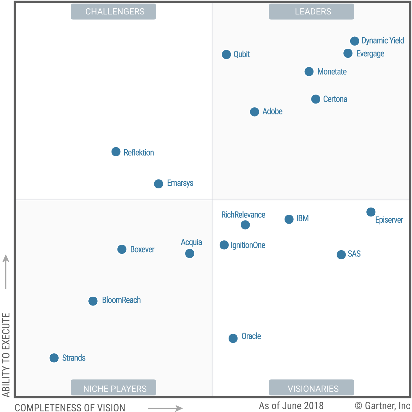 Gartner Magic Quadrant for Personalization