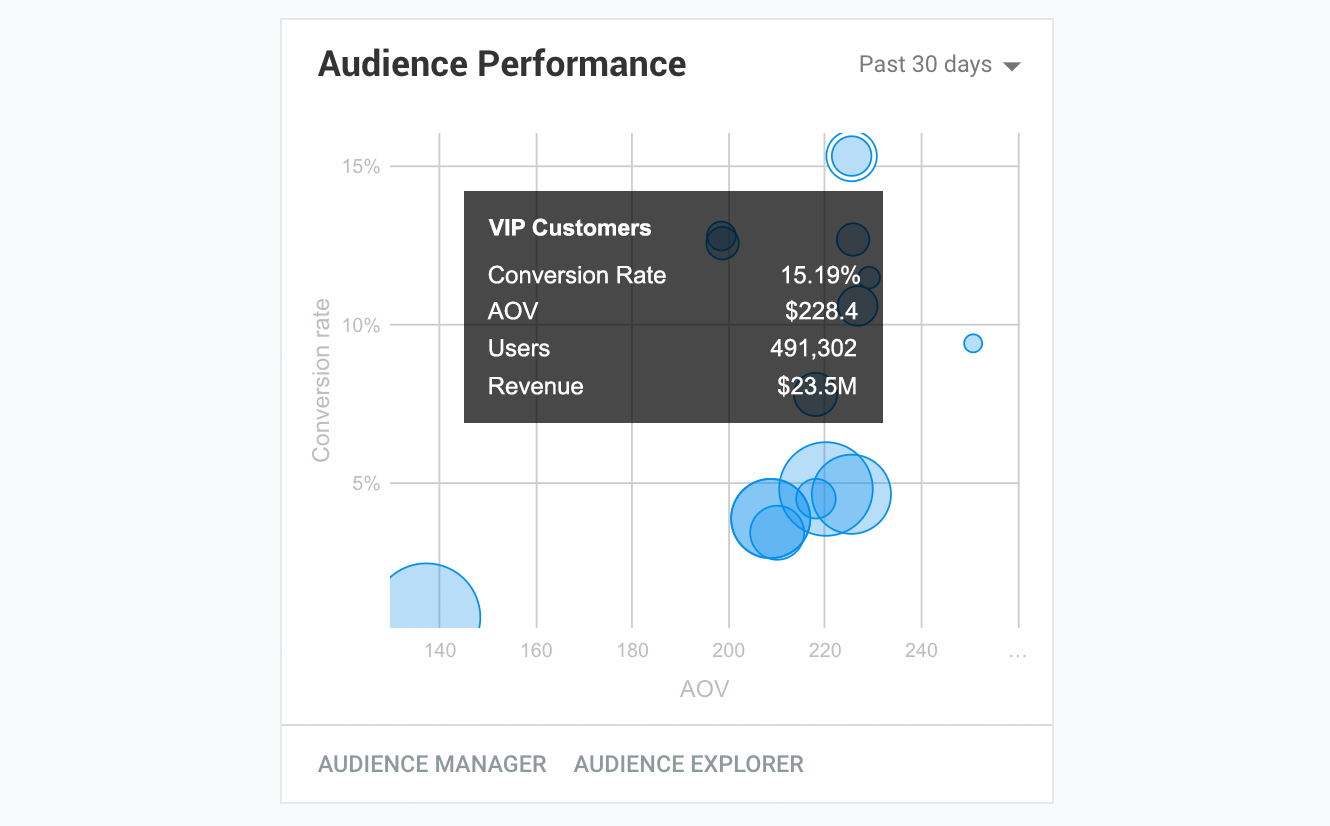 Dynamic Yield Dashboard - Audience Performance
