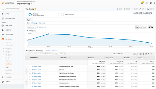 Dynamic Yield and Google Analytics integration screenshot 1