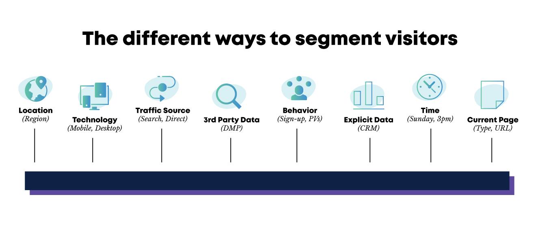 Customer segmentation within finance