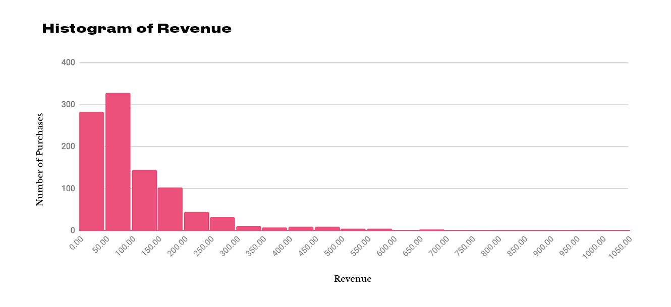 Histogram of Revenue