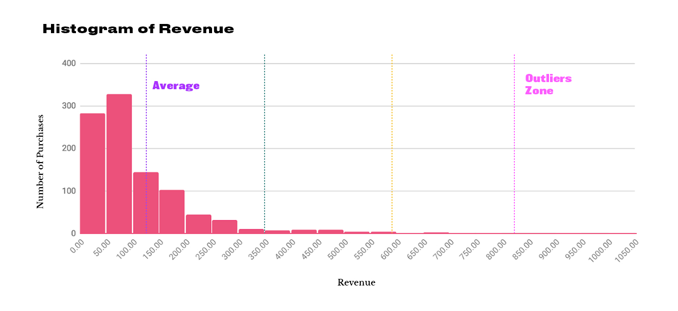 Histogram of Revenue - Standard Deviation & Outlier Threshold Markers