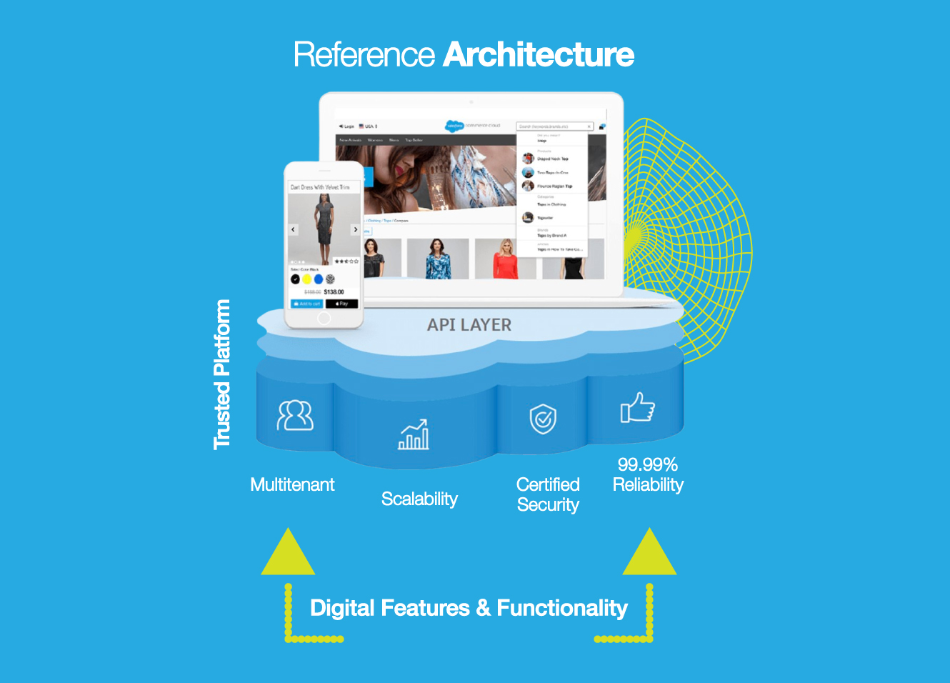 Storefront Reference Architecture by Salesforce Commerce Cloud