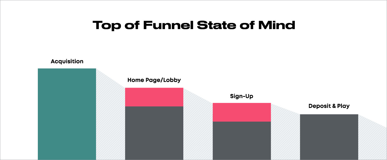 iGaming's top of funnel state of mind