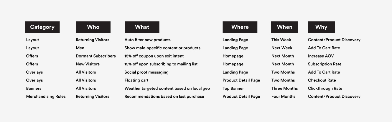 List of potential testing ideas for personalization