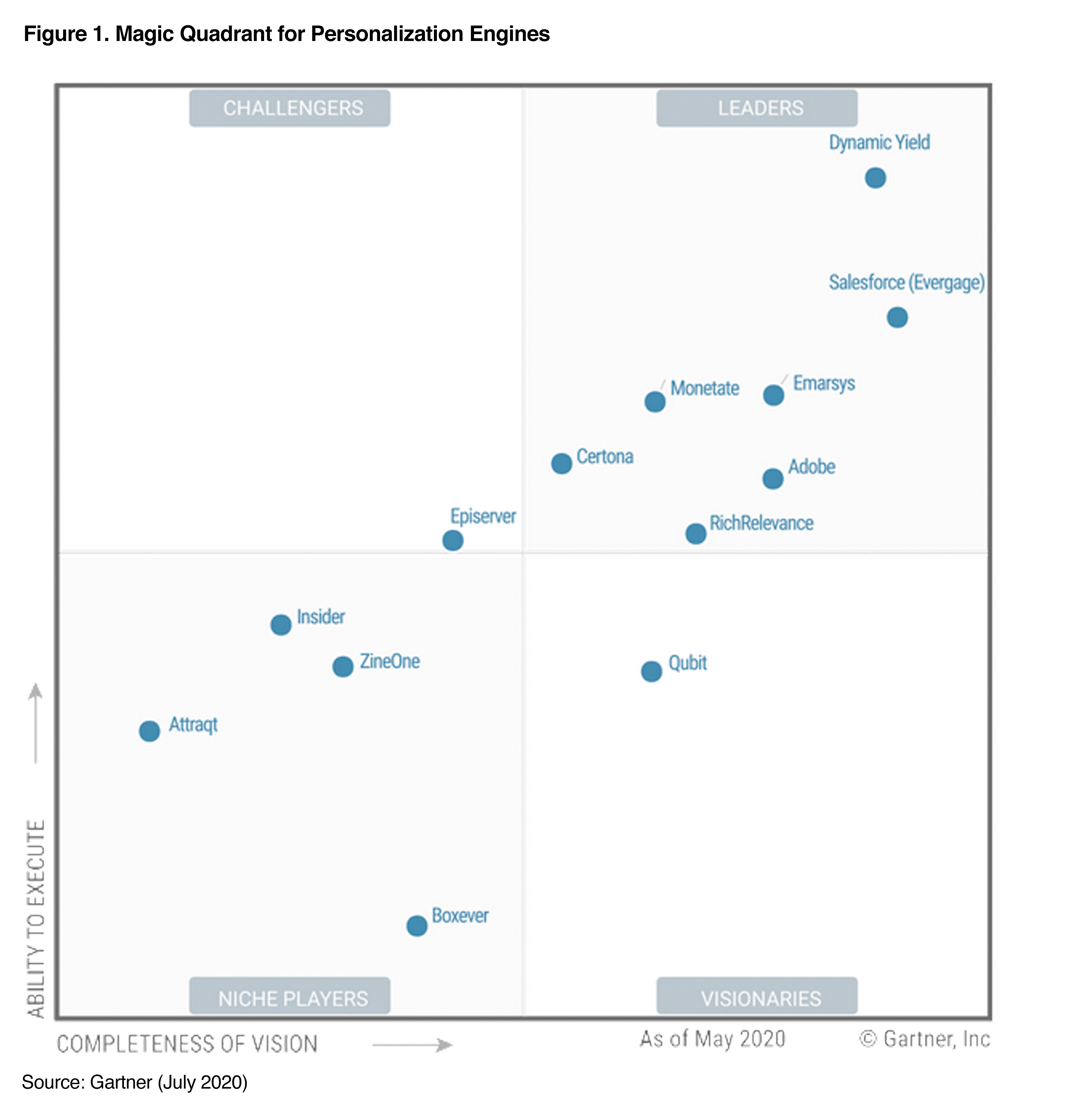 Dynamic Yield positioned as a Leader in Gartner's 2020 Magic Quadrant for Personalization Engines