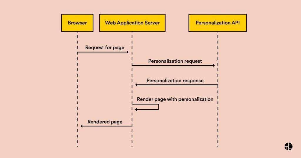 server-side personalization