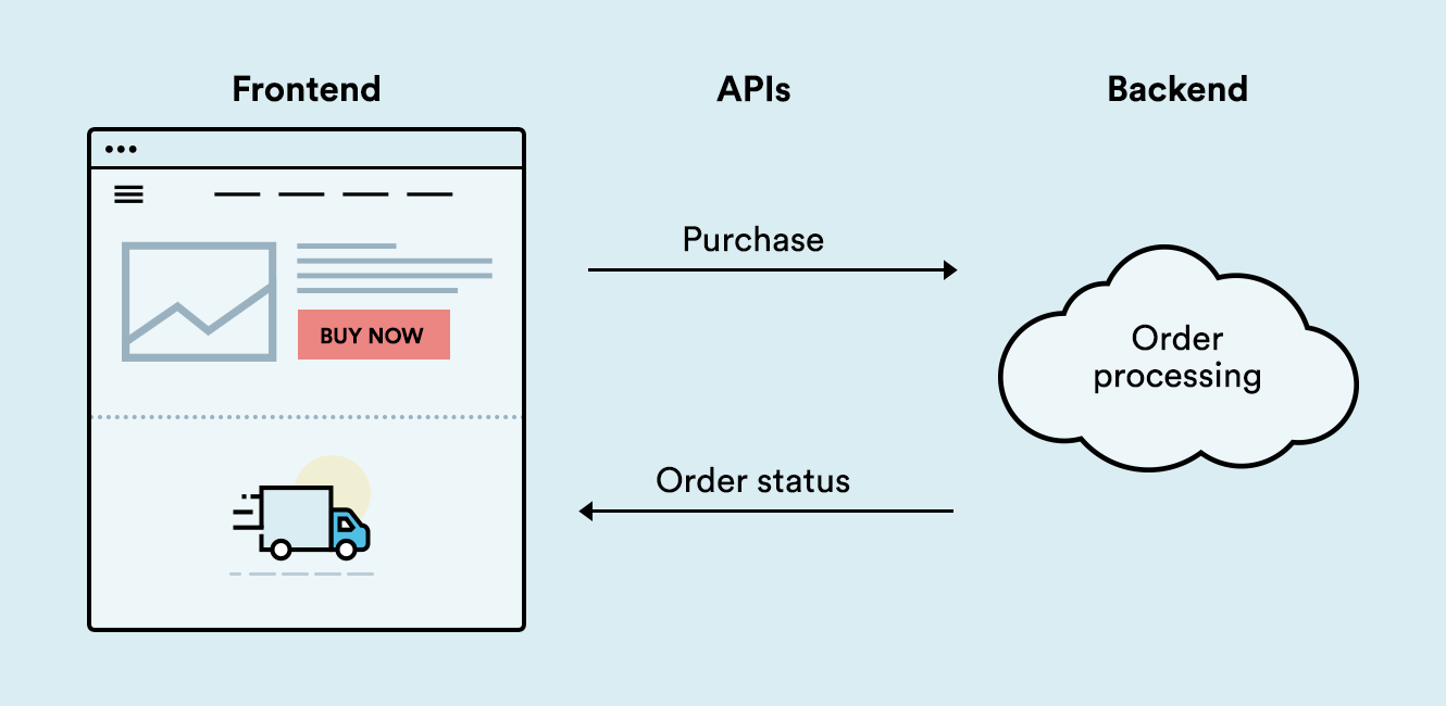 A simplified example user journey with headless commerce