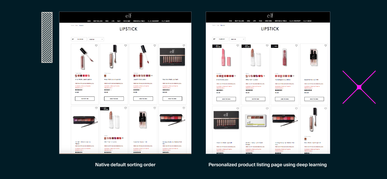 e.l.f. Cosmetics implemented personalized product listing pages, resulting in a 29.7% increase in revenue per user above the native sorting order