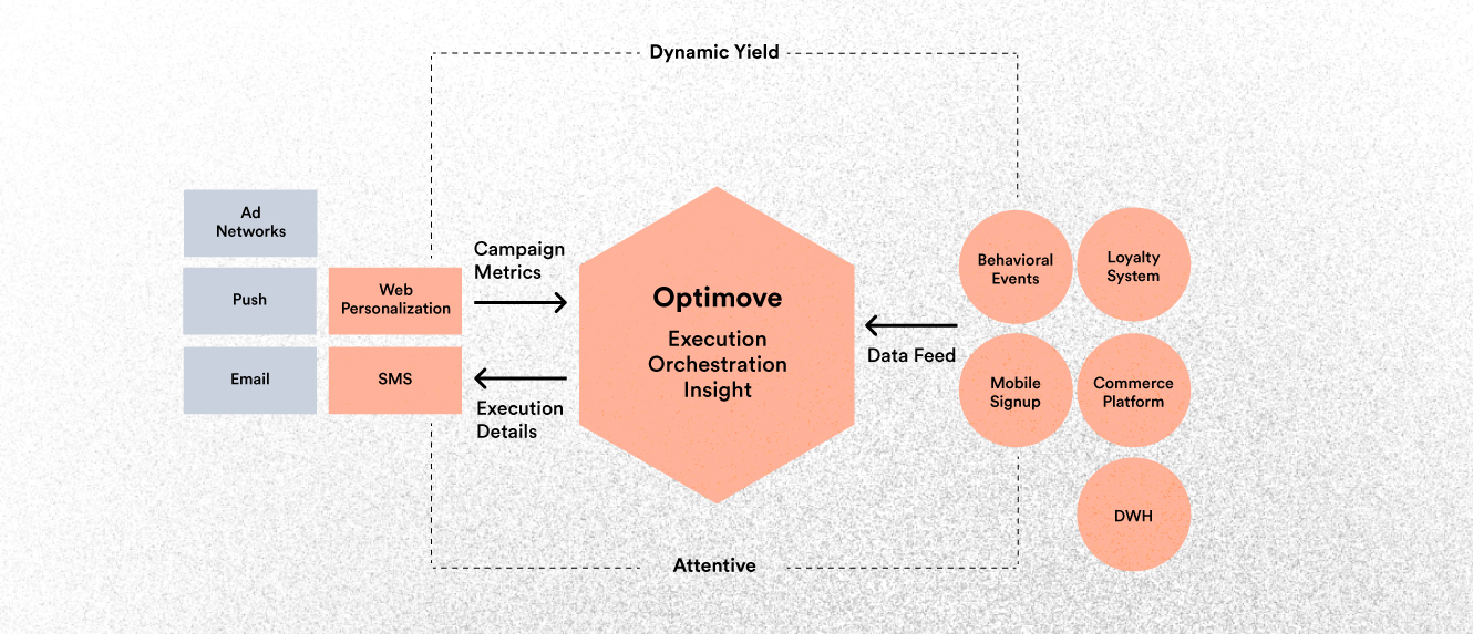 dynamic yield optimove attention multichannel personalization